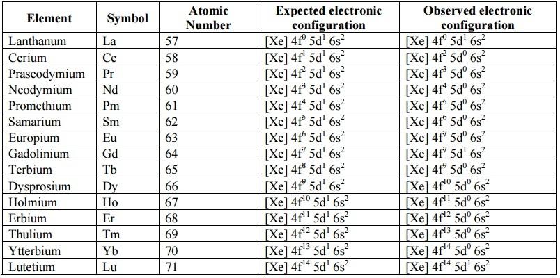 4f-series of f-block elements