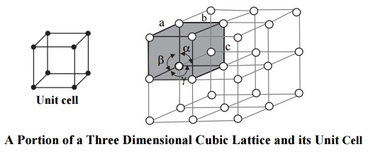 a portion of a three dimensional cubic lattice and its unit cell