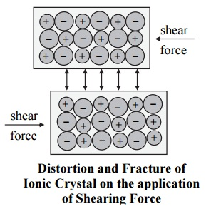 fracture of ionic crystal