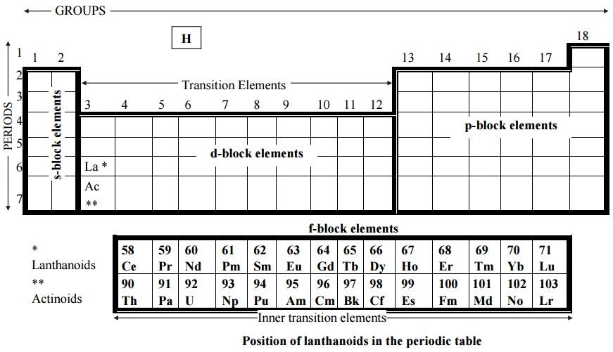 lanthanoids periodic table
