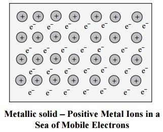 metal ions positive