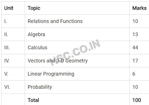 Maths cbse syllabus 12