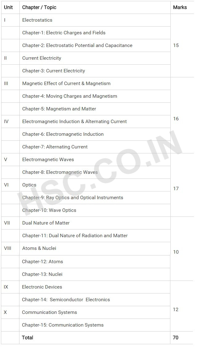 Physics – CBSE Board Syllabus – HSC – Higher Secondary