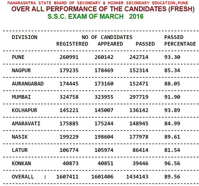 10th Results 2016 Maharashtra SSC Board