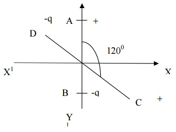 Physics – Important Question Bank for Bihar Class 12th