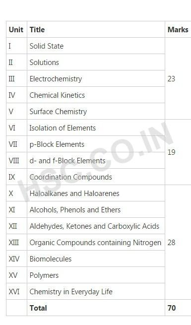 chemistry syllabus cbse