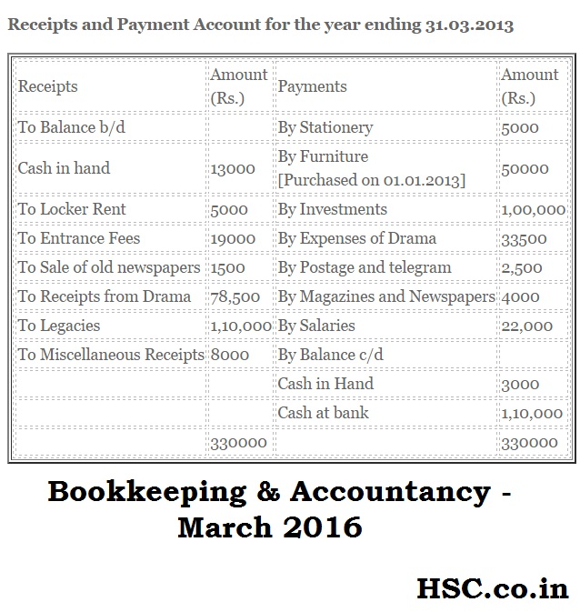 Book Keeping Maharashtra Board Past Papers – HSC – Higher Secondary