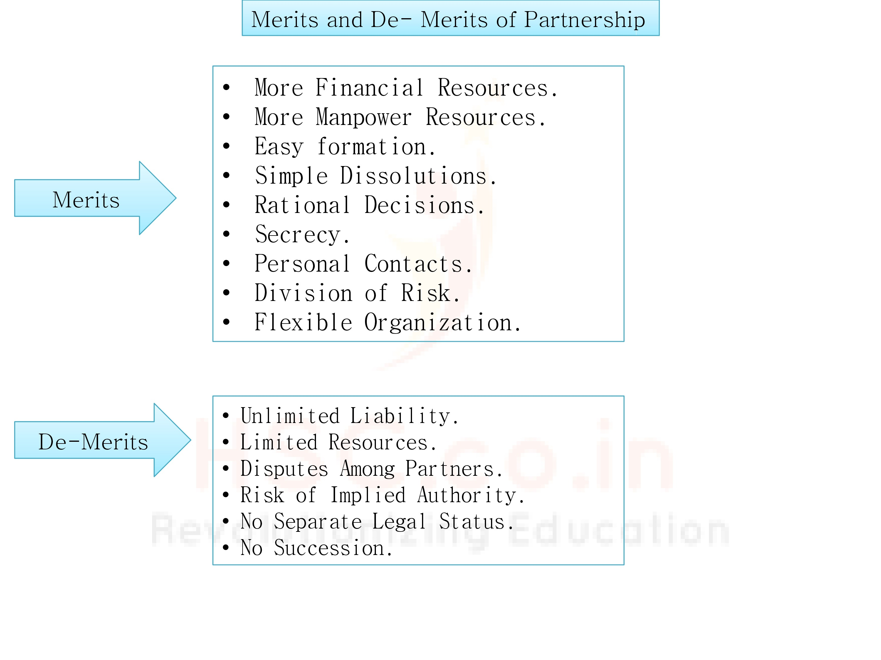 Merits and De- Merits of Parntership