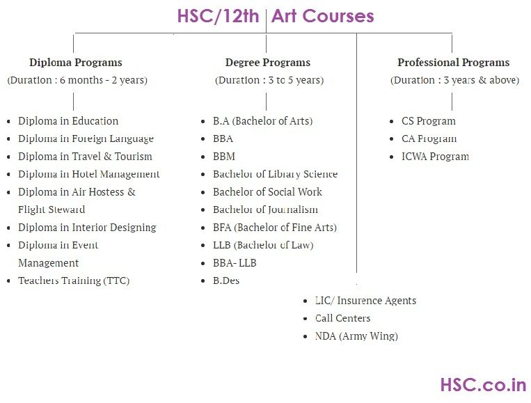 arts courses