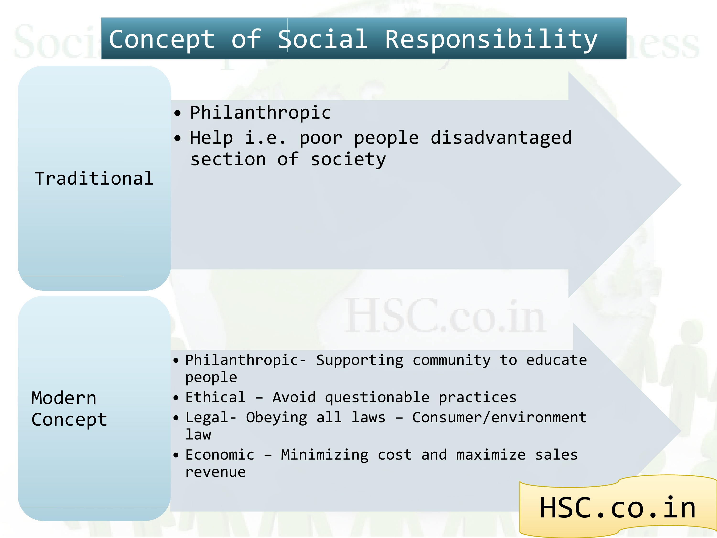 concep of social business (2)