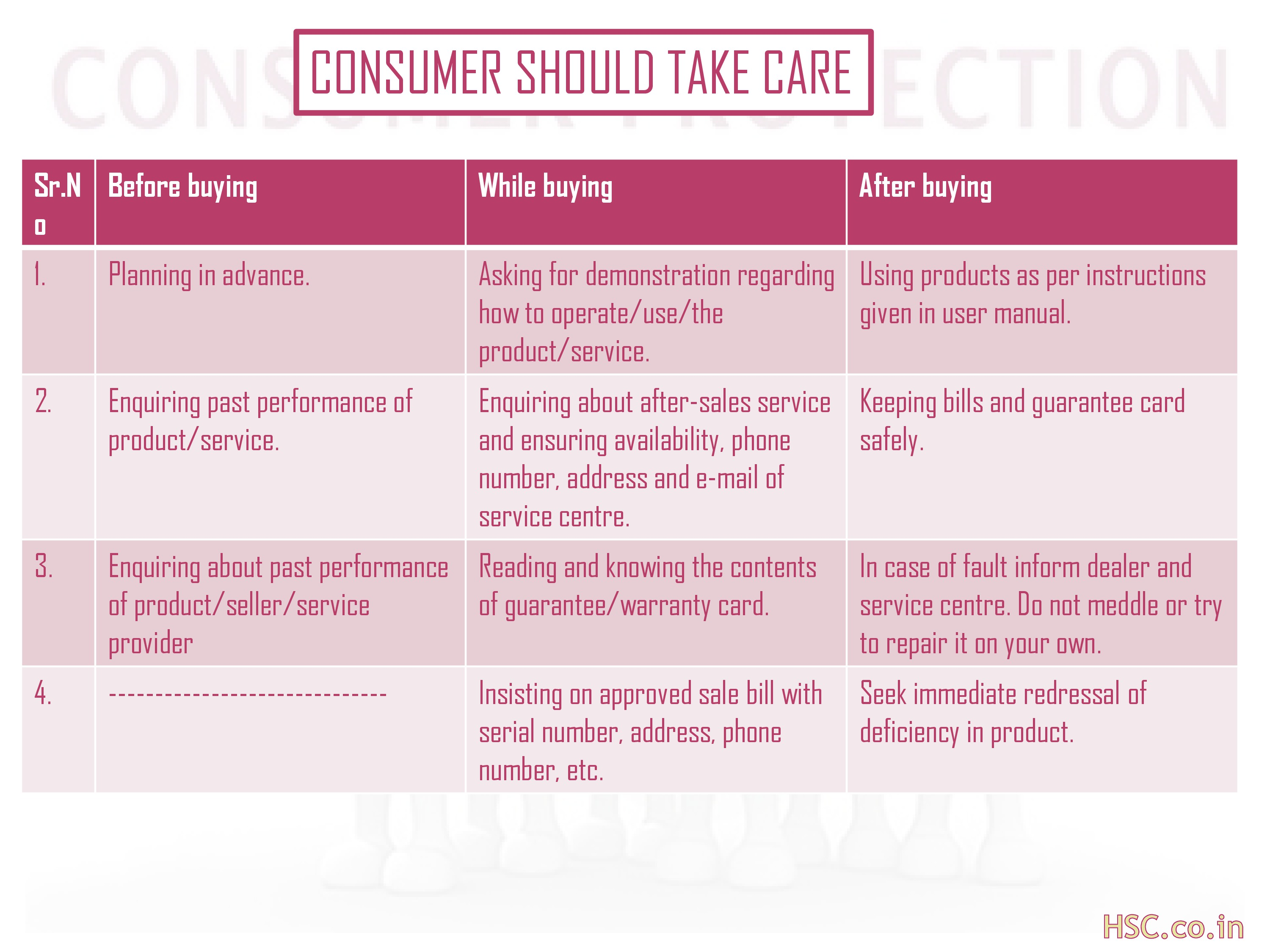 consumer should take care