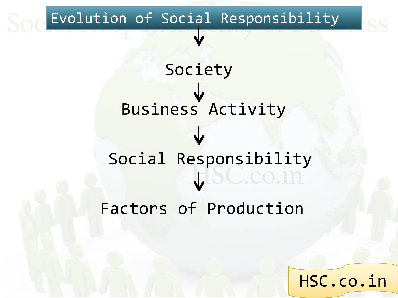 concept of social responsibility evolution
