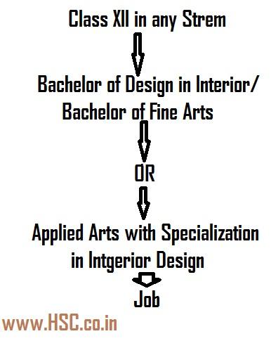 career map of interior designer
