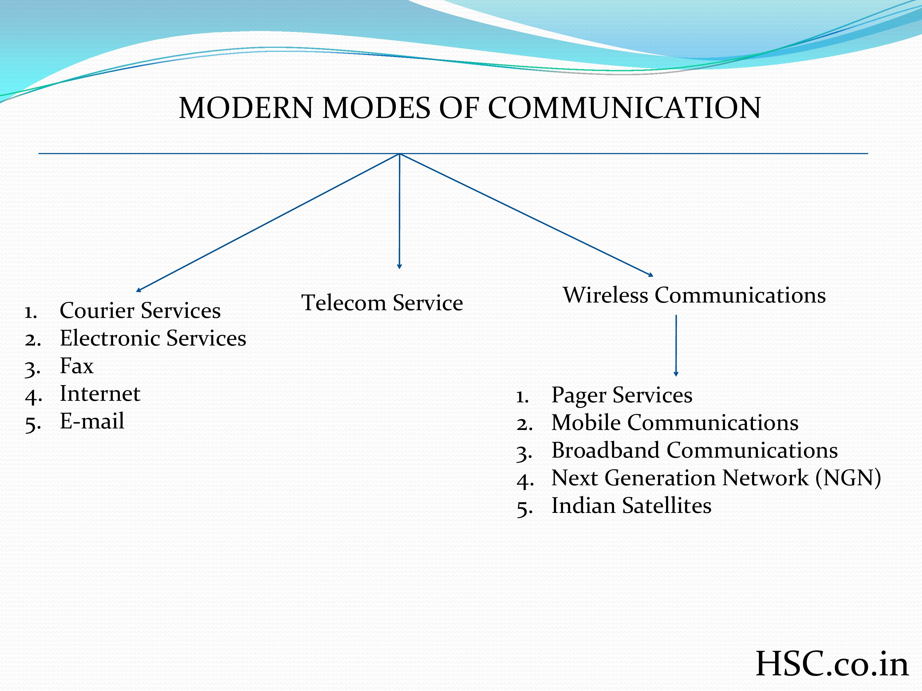 morden mode of communication