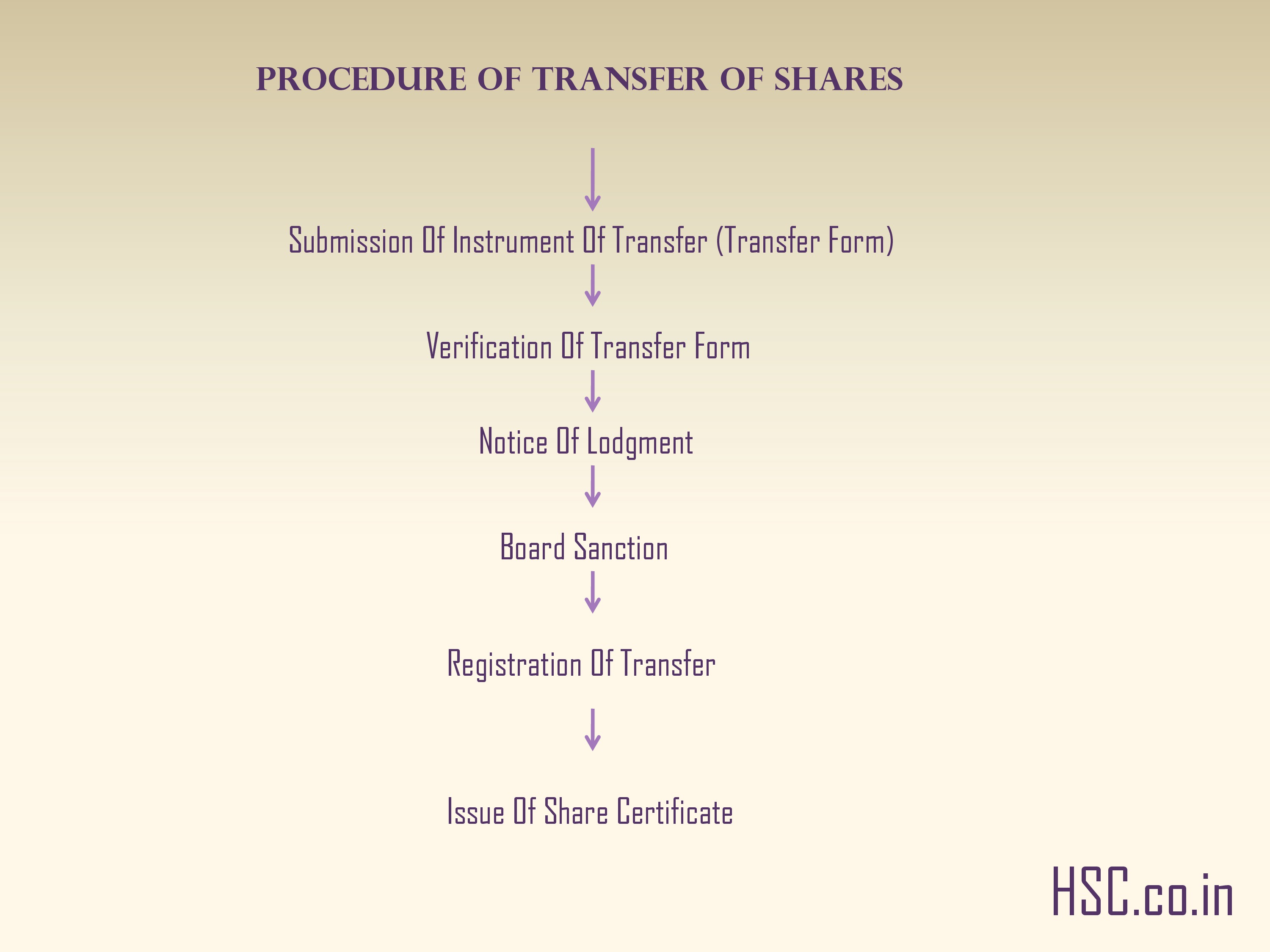 Procedure of transfer of shares