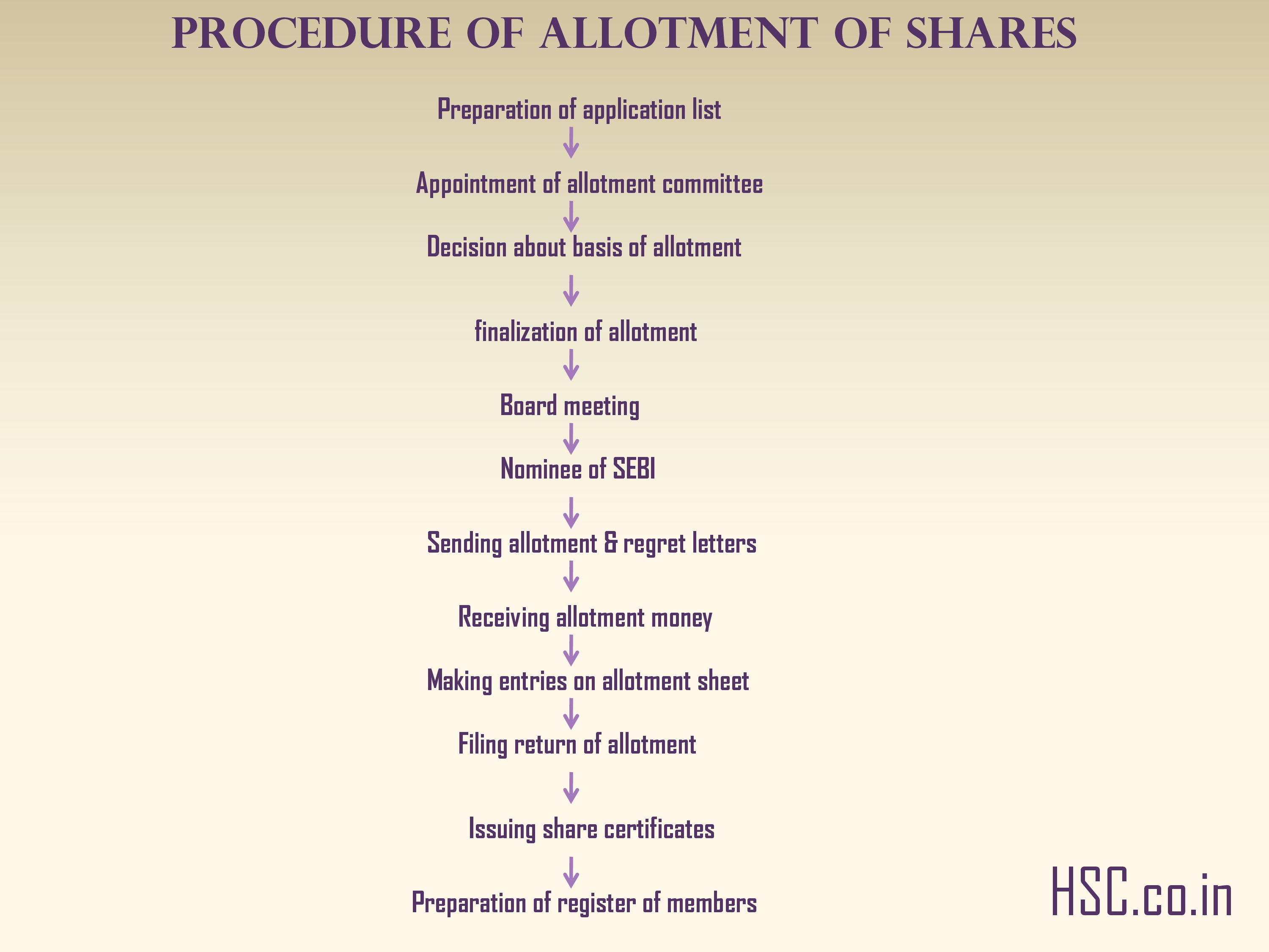 PROCEDURE OF ALLOTMENT OF SHARES