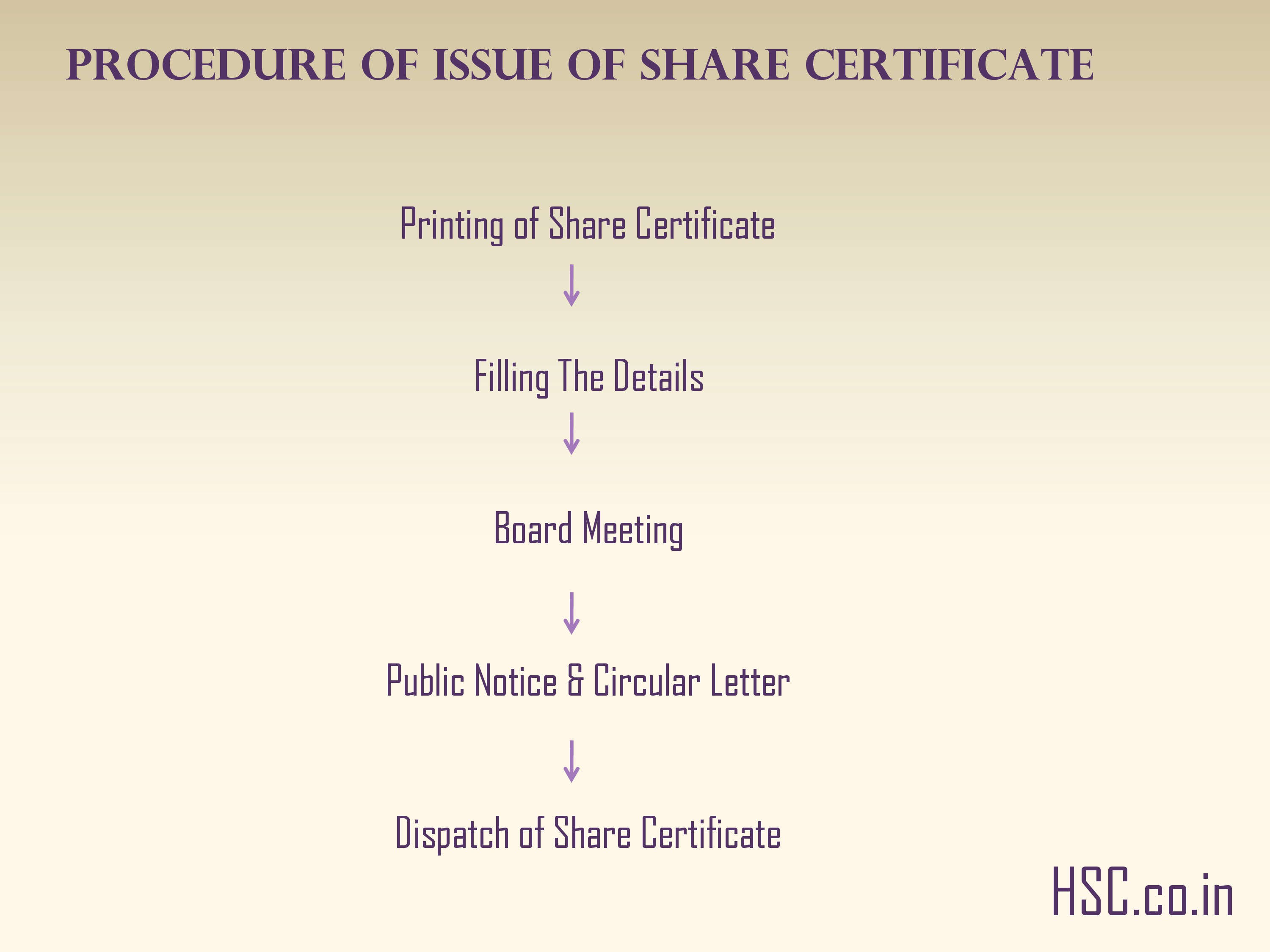 Procedure of Issue of share certificate
