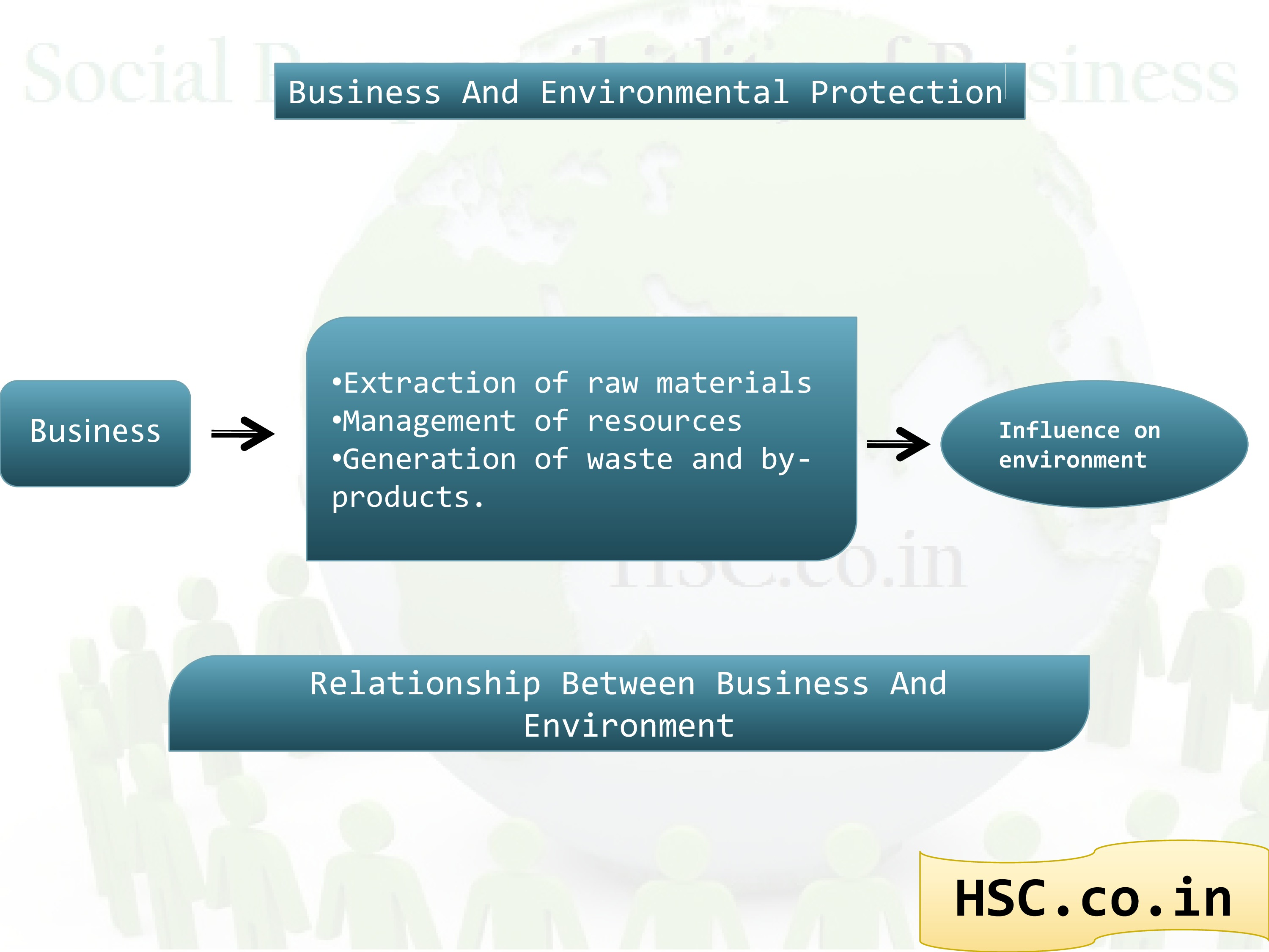 business and environment protection
