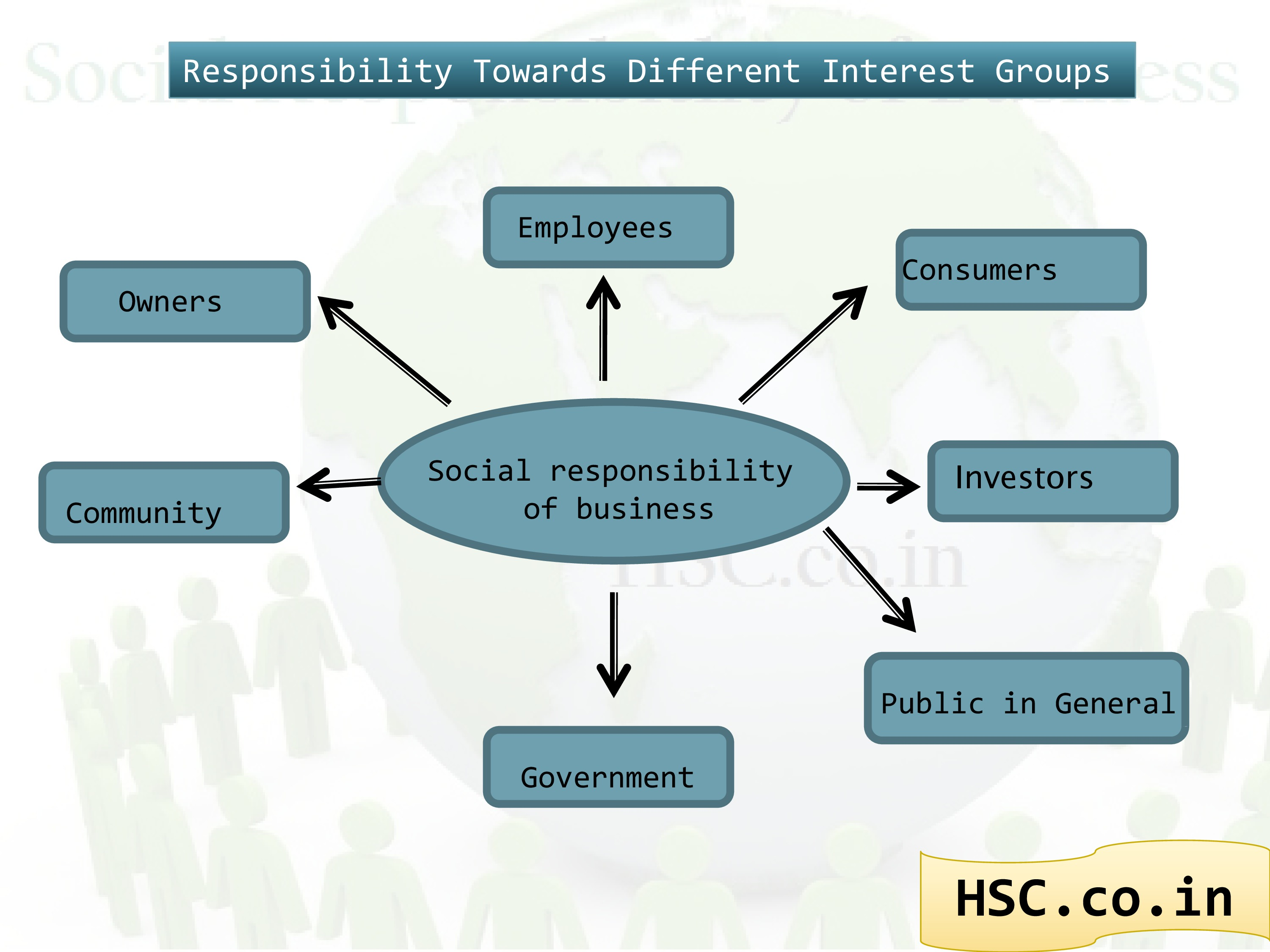 responsibility towards different interest group