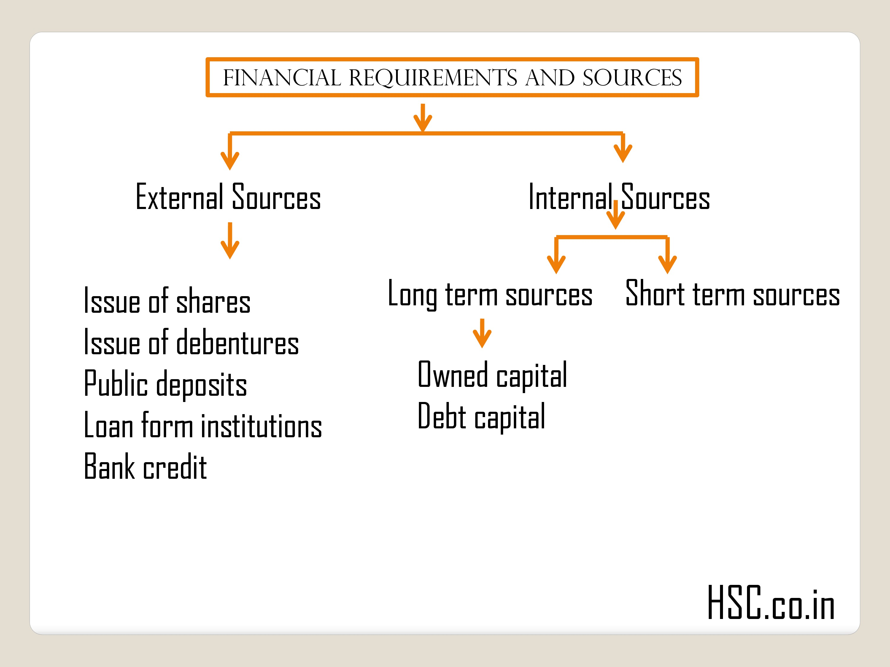 FINANCIAL REQUIREMENTS AND SOURCES