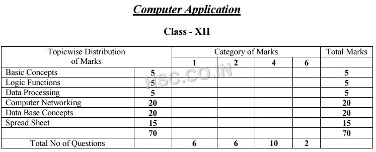 Computer Application – Topic Wise Marks Distribution – 12th