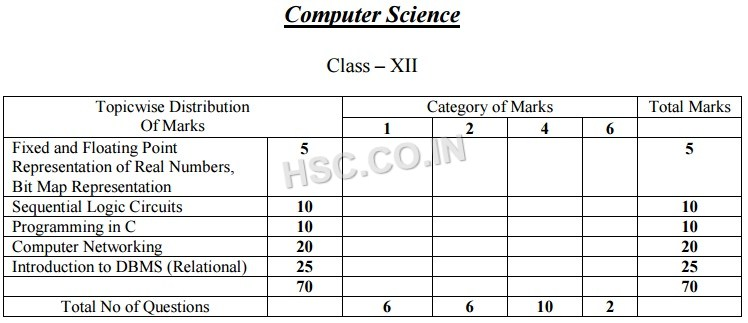 H.S west bengal question pattern of computer science