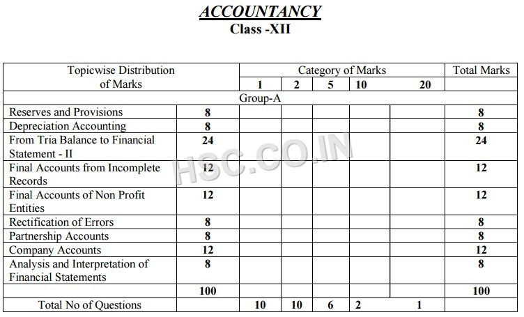Accountancy – Topic Wise Marks Distribution – 12th/H S  – West